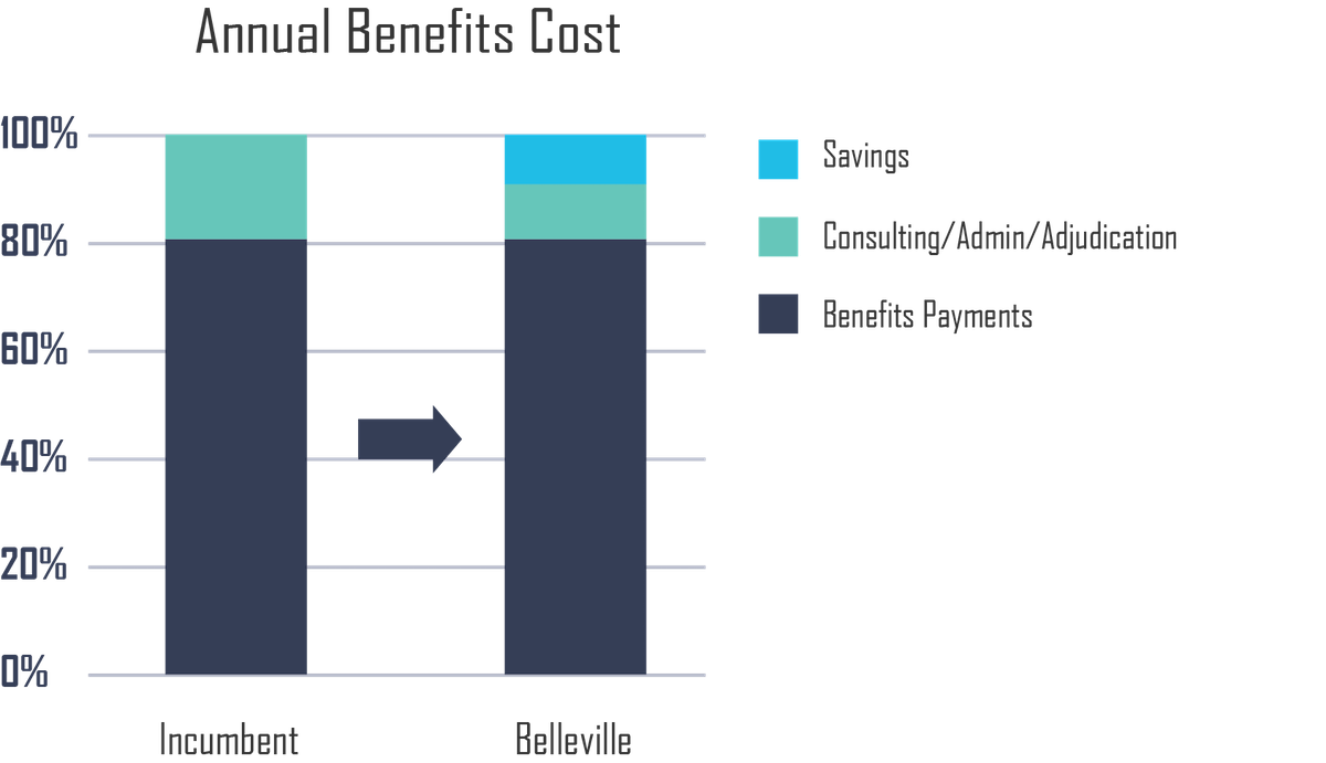 Graph showing annual benefits cost
